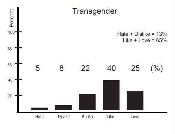 Transgender (9)